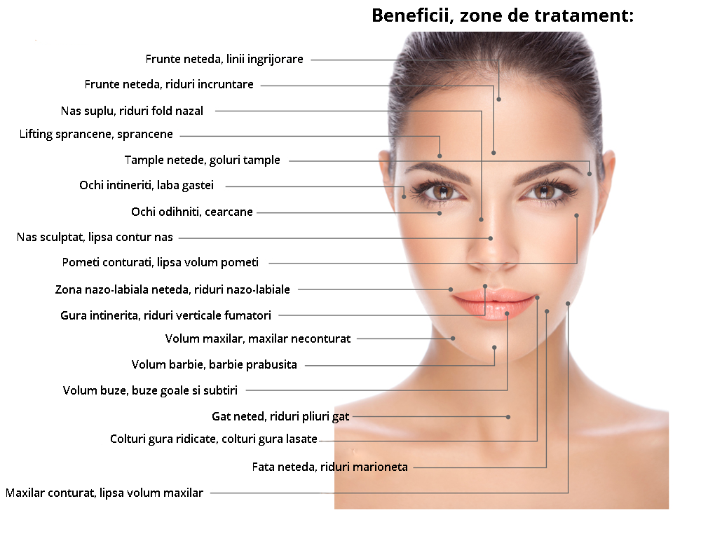 Beneficii si zone de tratament Botox Dr.Panturu